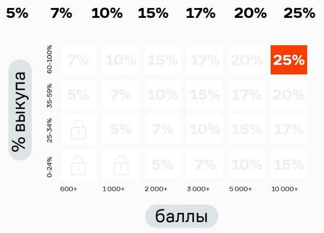 таблица-баллов-ламода.jpg