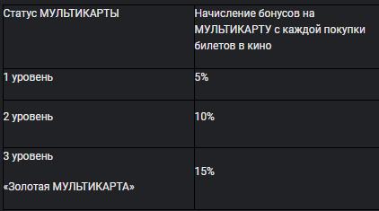 nachisleniya-po-statusu-1.png